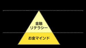お金教育とは?のピラミッド図