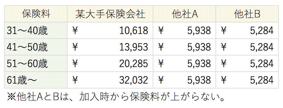 保険料の比較表